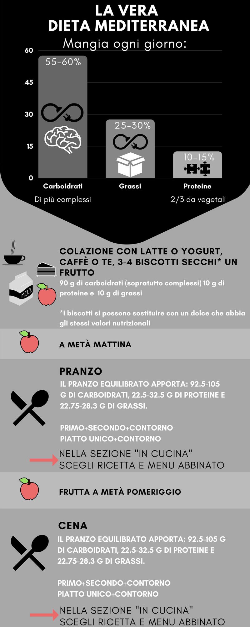 infografica-dieta-mediterranea-foodholmes